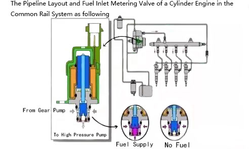 Fuel Metering Unit Of Vehicle Power System